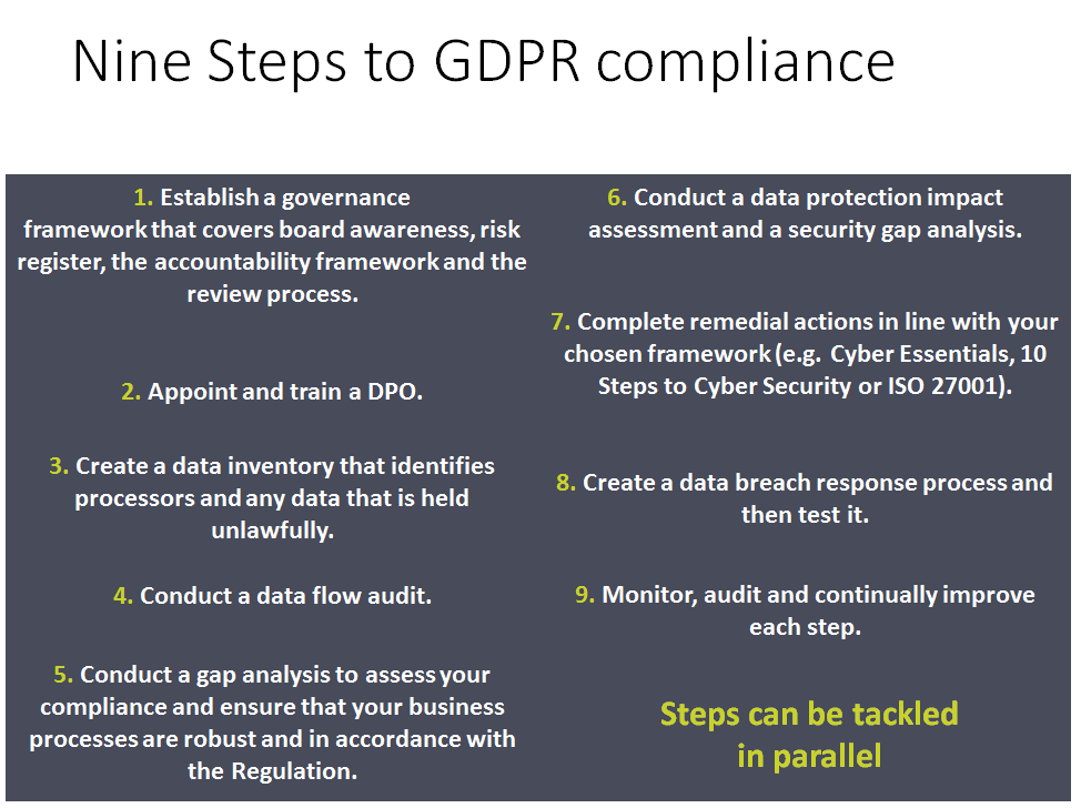 GDPR Self-Assurance - iTGRC security and compliance advisory group
